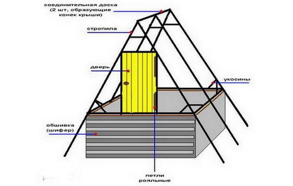 Колодезный домик своими руками чертежи 86