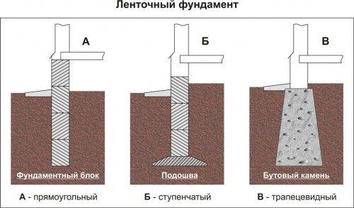 монолитный ленточный фундамент