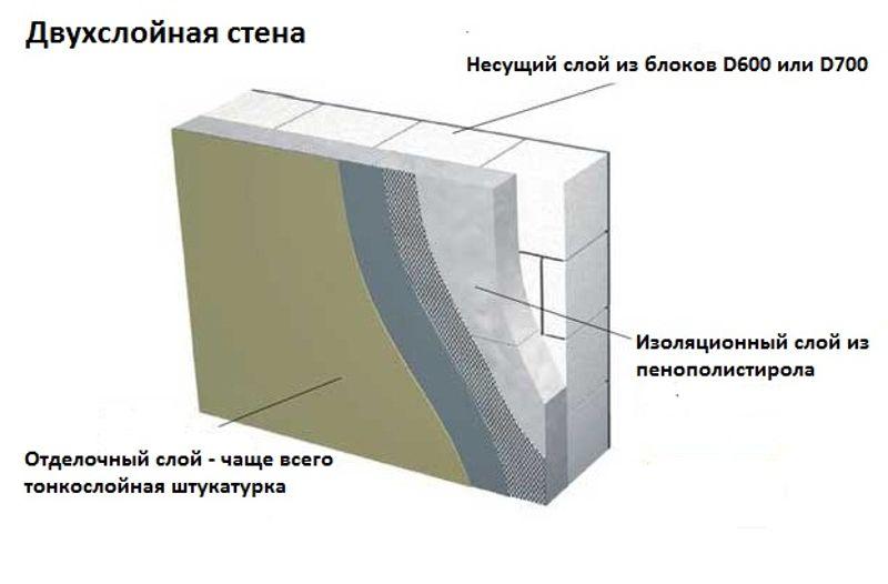 Утепление газосиликатных стен снаружи и внутри дома.