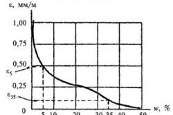 температура при укладке бетонной смеси с