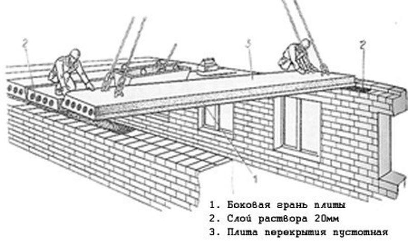 Монолитное перекрытие: расчет толщины, схема армирования, це.