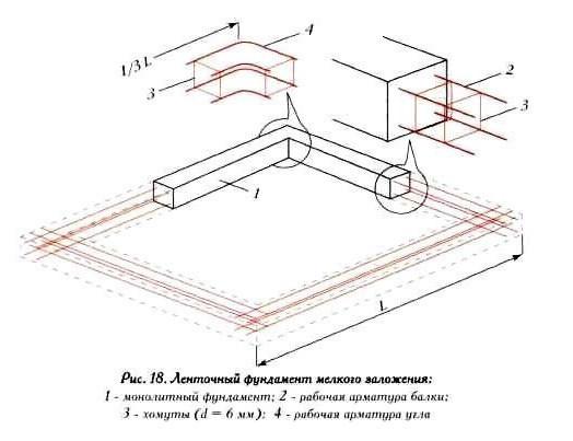 Как работает арматура на растяжение