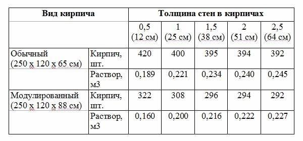 Плотность цементного раствора для кирпичной кладки коронки для подрозетников по бетону купить в москве