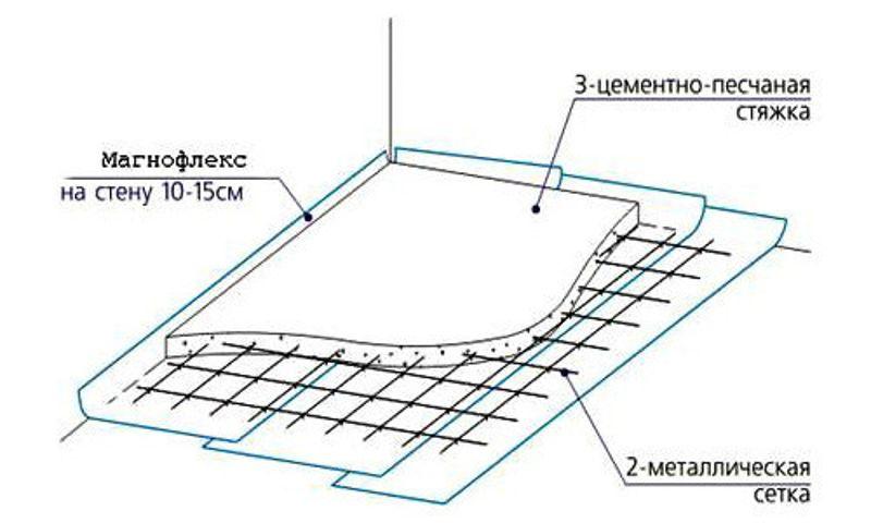 Схемы армирования плит перекрытия завод железобетонных изделий 1