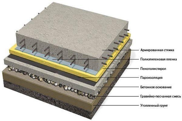 Бетонной смесью армированная наполнители в бетонную смесь