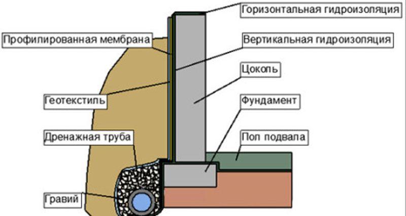 Как сделать гидроизоляцию фундамента.