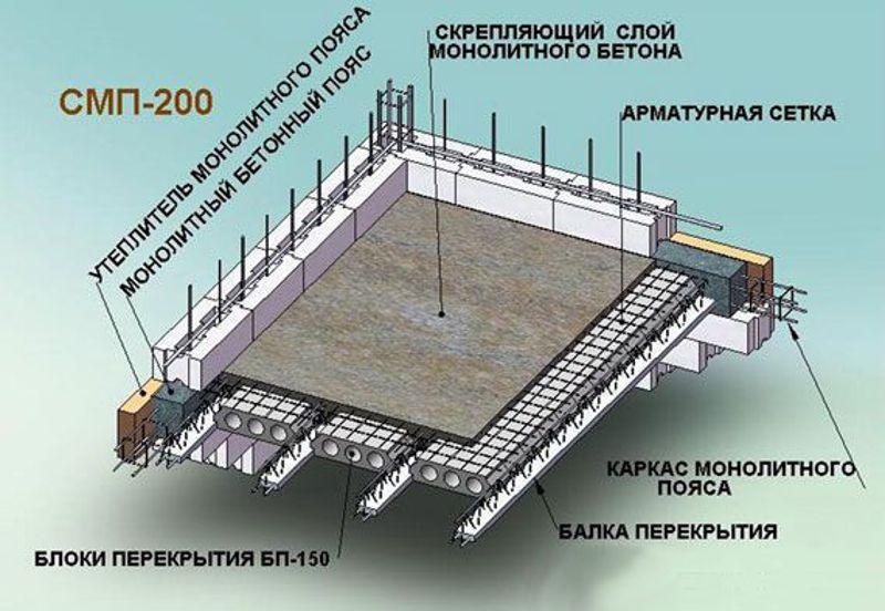 Заливка перекрытий бетоном расчет тяжелого бетона
