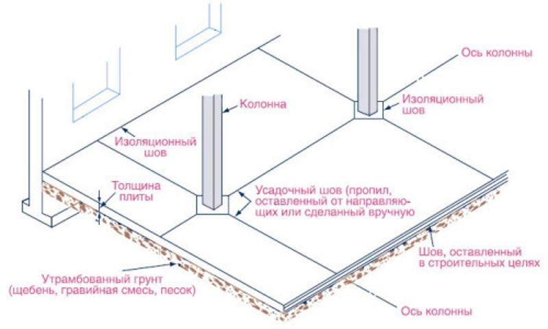 Монтажная пена для герметизации швов