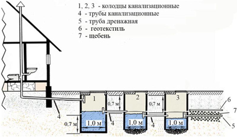 Проект железобетонного септика сталинки железобетонные перекрытия