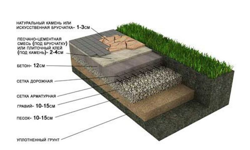 Укладка тротуарной плитки на цементный раствор технология раствор цементный екатеринбург