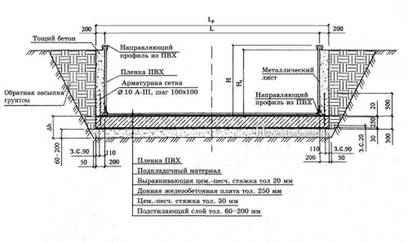 Непрерывная укладка бетонных смесей бетон его виды