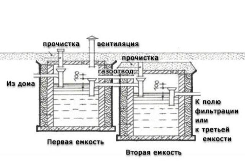 Как уложить гидроизоляцию гараже
