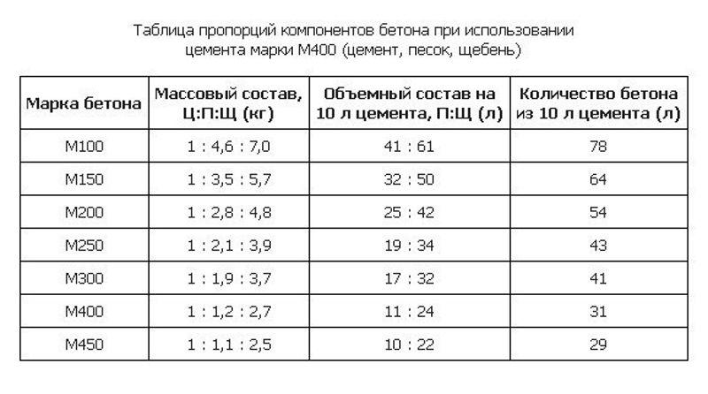 Таблица пропорций цементного раствора конструкционного бетона
