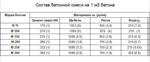 Расчет цементного раствора для бетона бетон цена пенза