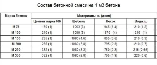 Как сделать бетонную смесь для фундамента бетона казахстан