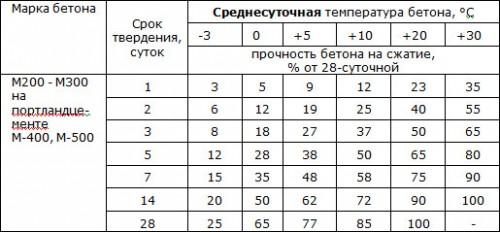 Температурный режим бетона коронки для сверления бетона в москве