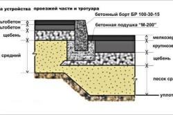 Укладка асфальта на бетонное основание
