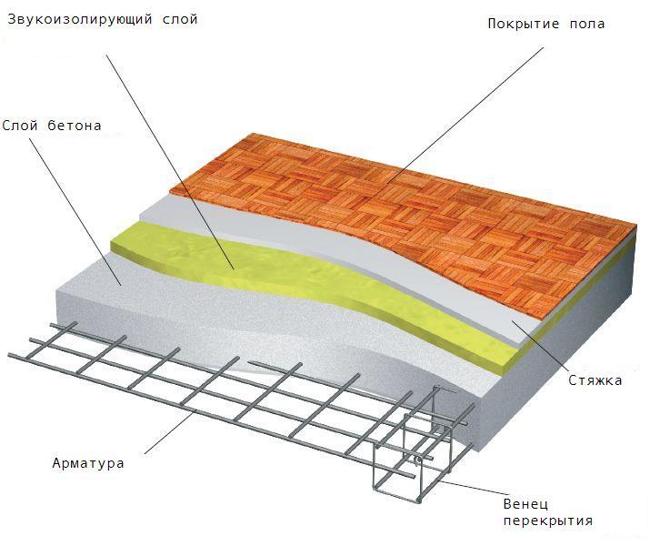 Монолитная плита перекрытие