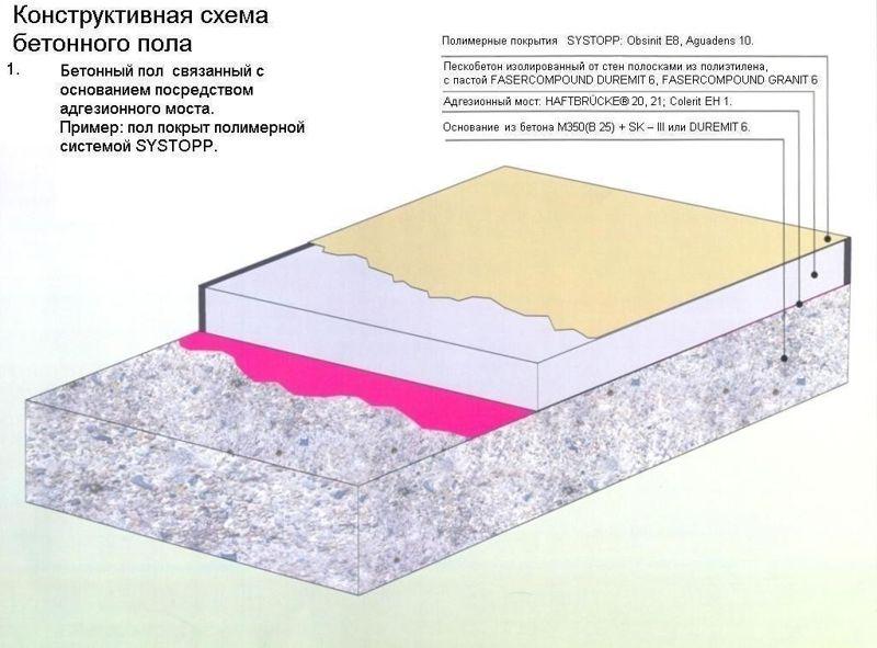 Как сделать полы с бетонным основанием 783