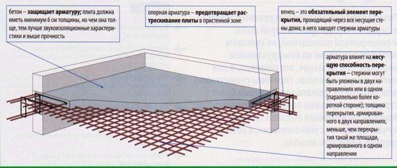 Усиление плит перекрытия набетонкой железобетонная опалубка гост