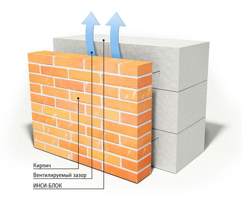 блокировки аккаунта нужно ли устанавливать утеплитель между пеноблоком и кирпичом насосы для водоснабжения