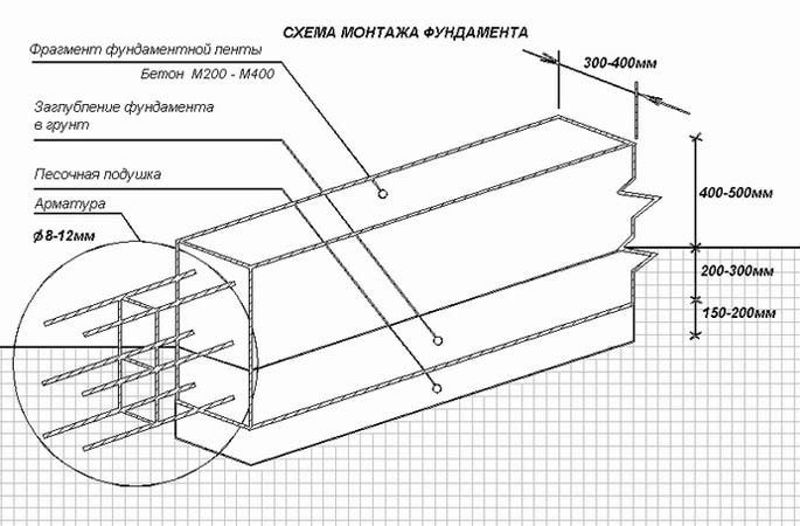 Подпорная стенка на участке: устройство, материалы, особенности. Мастер-класс