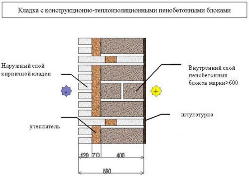 Кладка газосиликатных блоков своими руками пошаговая инструкция с фото