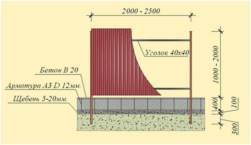 Фундамент под забор из профнастила своими руками: варианты постройки