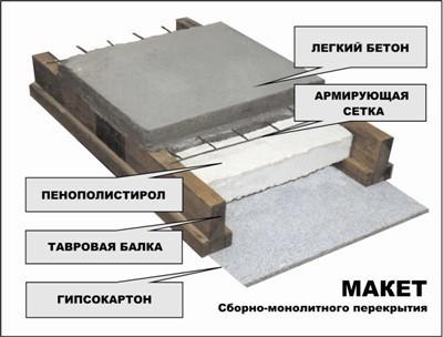 Как самому сделать монолитную плиту перекрытия