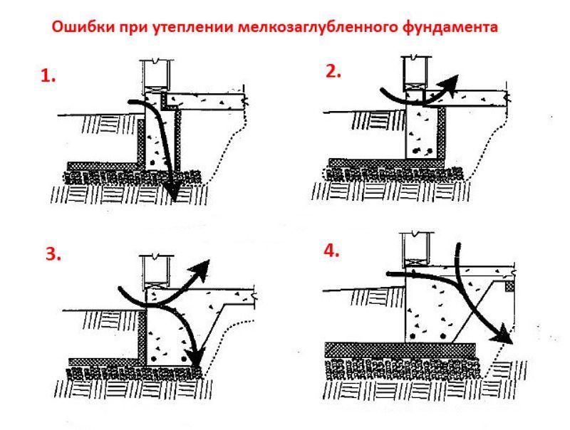 несколько слов правильно утеплить мелкозаглубленный ленточный фундамент чего сделано термобелье