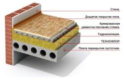 гидроизоляция пола холодного чердака