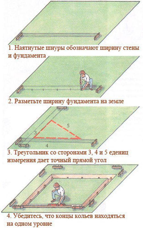 Как построить фундамент своими руками поэтапно