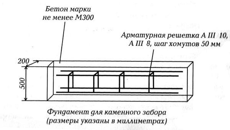 Ленточный фундамент забора своими руками пошаговая инструкция 10