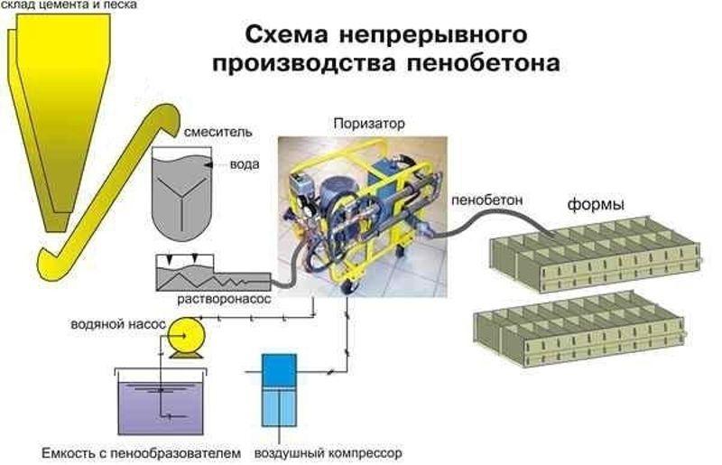 Пенобетон производство пенобетона