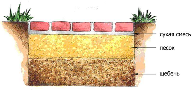 Устройство садовых дорожек из тротуарной плитки