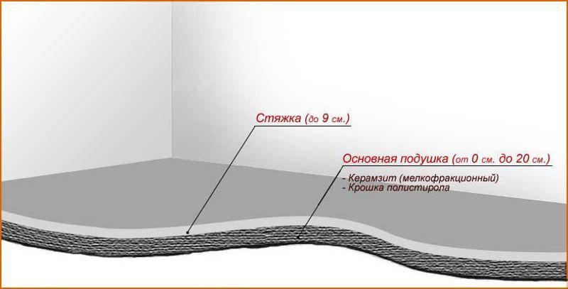 Устройство полов керамзитобетона завод бетон на софийской