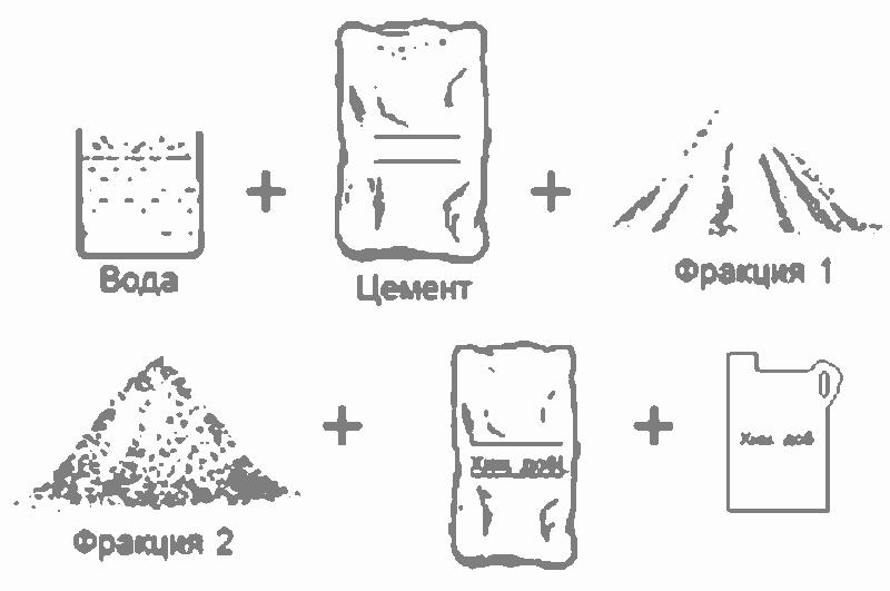 Самостоятельное приготовление бетона раствор цементный м25