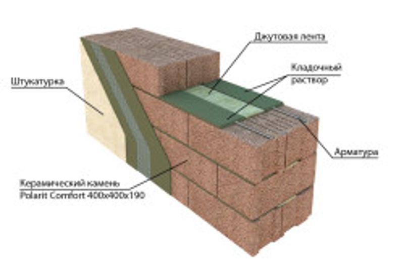 Заливаем стены керамзитобетоном купить арматуру и бетон