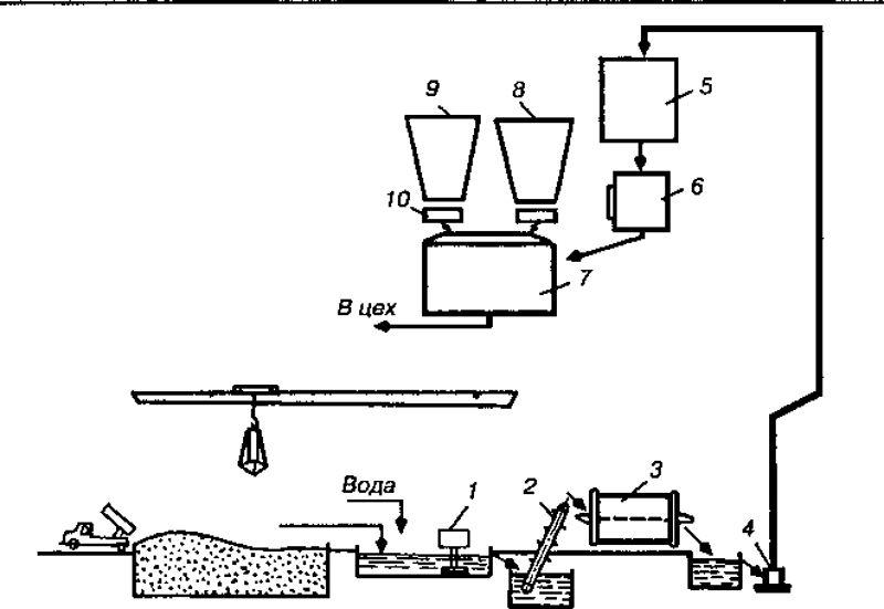 Технологическая схема производства ячеистых бетонов 119