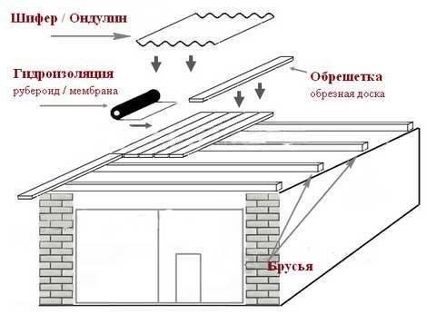Чем перекрыть крыши гаража