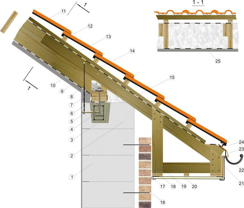 Как сделать крышу с мауэрлатом 612