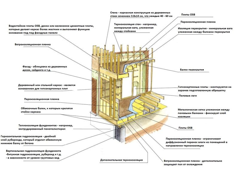канадская технология каркасного дома пол стена осуществляли помощью титановых