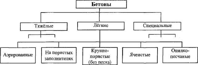 классификация растворов цементных