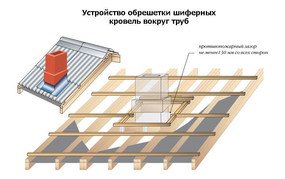 Шиферная крыша своими руками расстояние между стропилами 69
