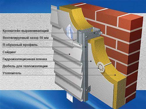 Монтаж вентилируемых фасадов и их характеристики