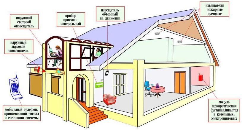 Основные элементы защиты дома